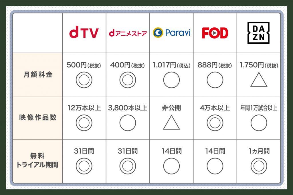注目のインターネット動画配信サービス10選②