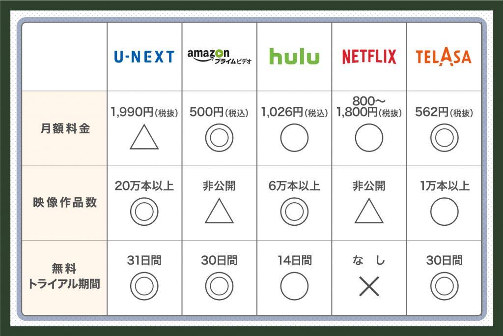 注目のインターネット動画配信サービス10選①